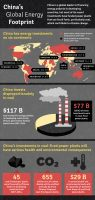 China's Global Energy Footprint